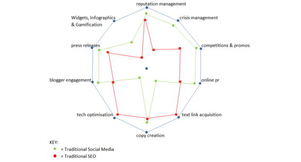 social seo radar graph