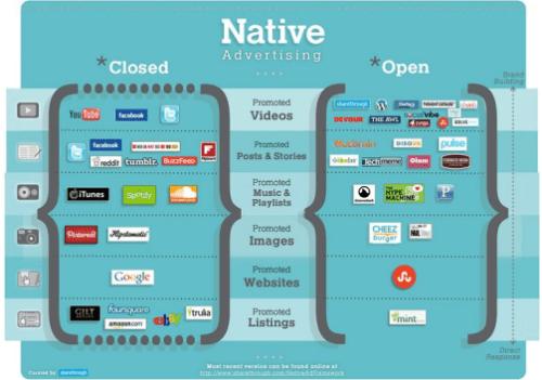 native advertising in post