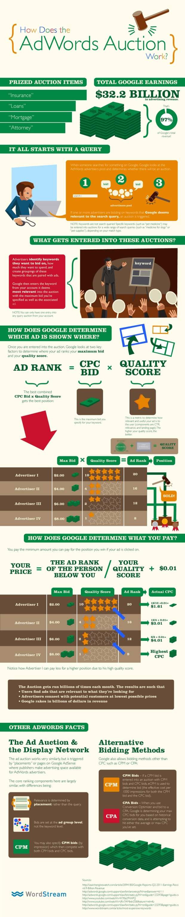 adwords explained infographic