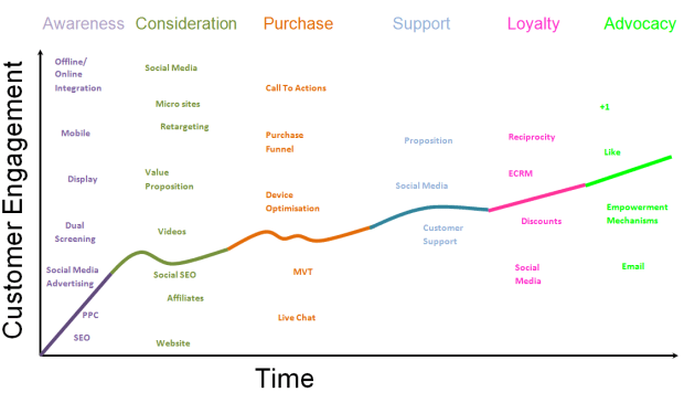 customer lifecycle standard