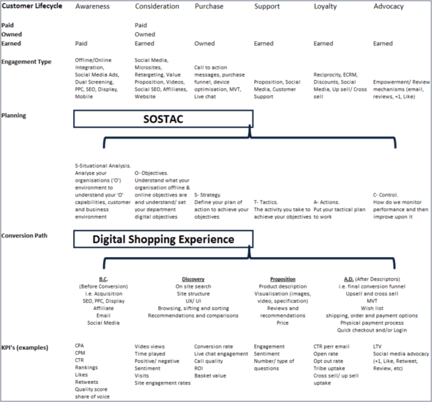 digital marketing mix standard