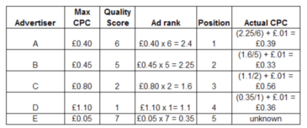 ppc second chart