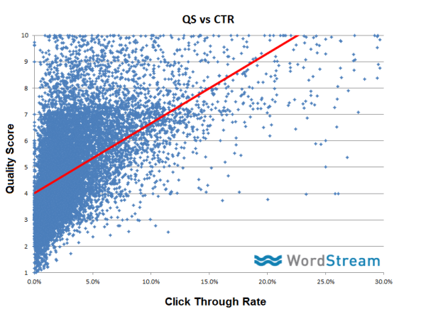 graph 1 quality score and click through rate