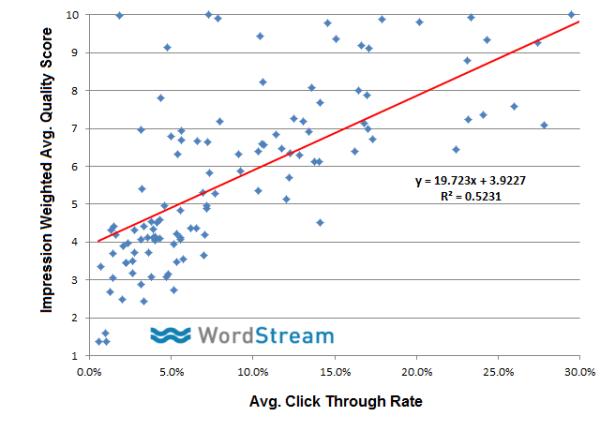 graph 2 Quality Score