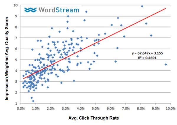 graph 3 quality score