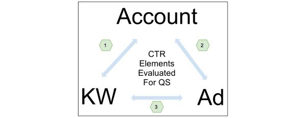 graph 5 account qs