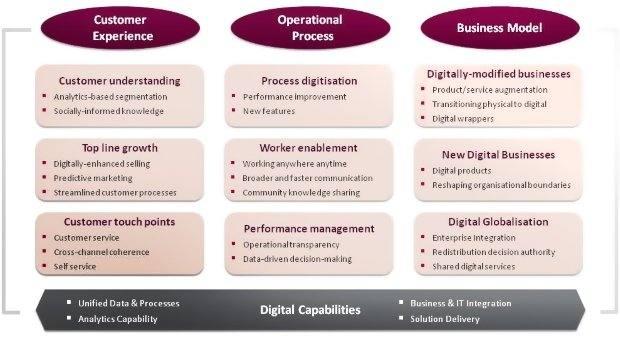 cap gemini digital transformation