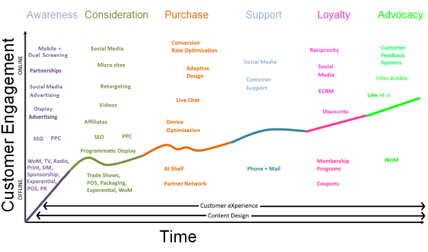 customer-lifecycle-through-the-line-620