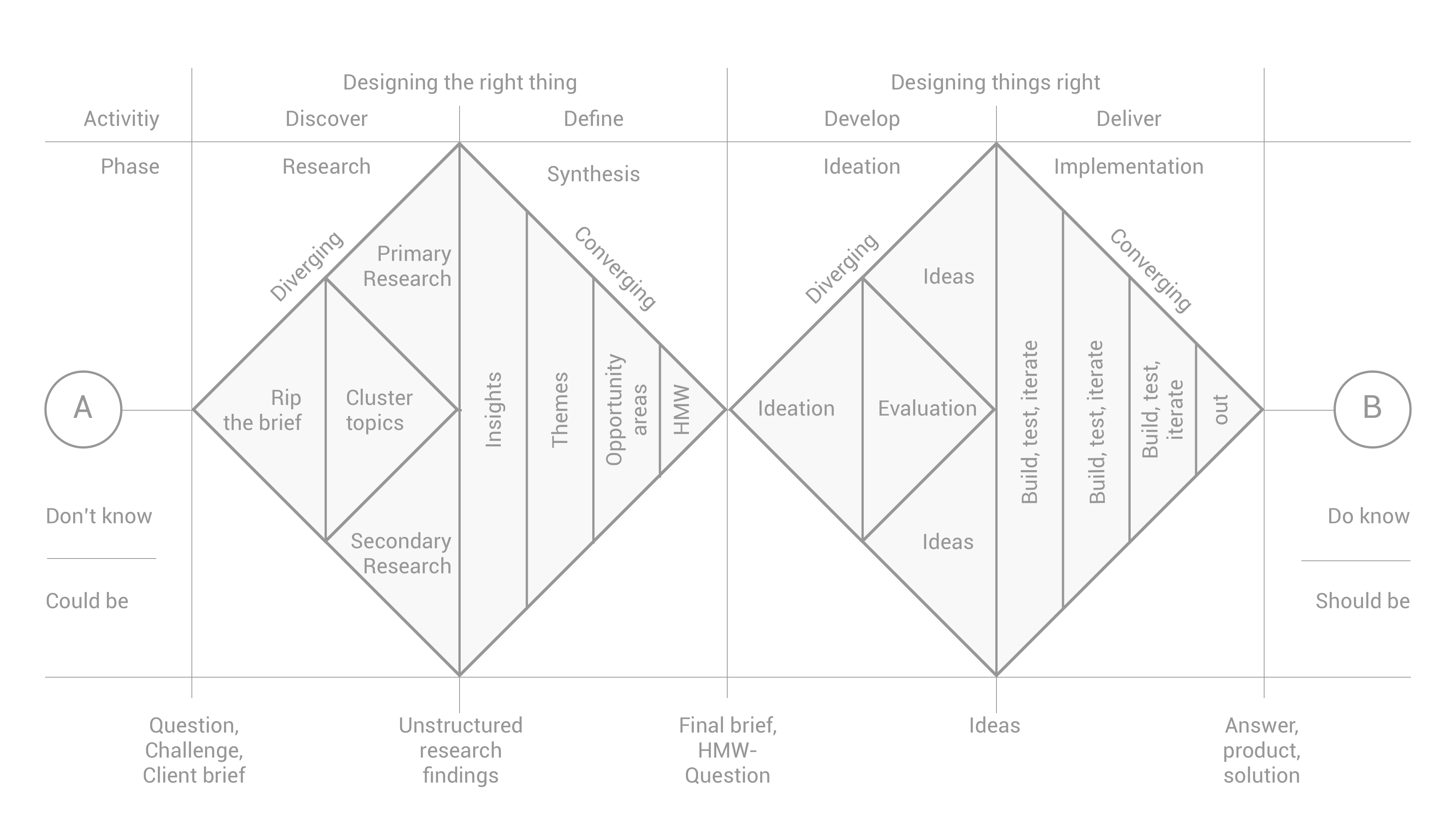 double diamond approach